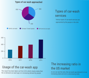 Car Wash App Development Chart-1