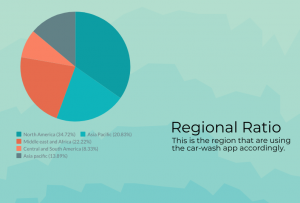 Car Wash App Development Chart-2